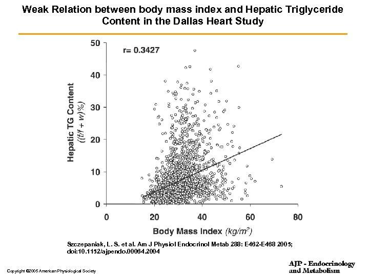 Weak Relation between body mass index and Hepatic Triglyceride Content in the Dallas Heart