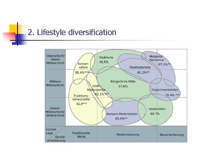 2. Lifestyle diversification