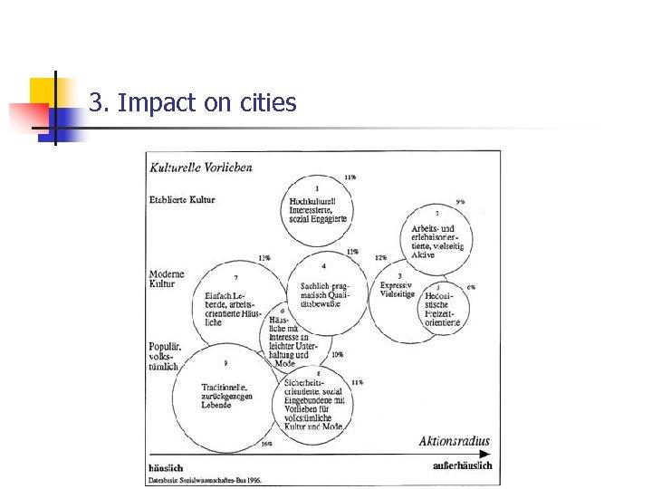 3. Impact on cities