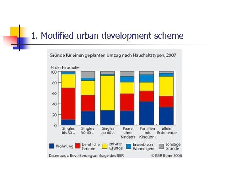 1. Modified urban development scheme