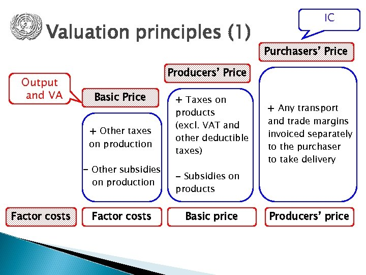Valuation principles (1) Output and VA Purchasers' Price Producers' Price Basic Price + Other
