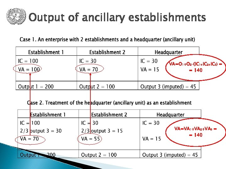 Output of ancillary establishments VA=O 1+O 2–(IC 1+IC 2+IC 3) = = 140 VA=VA