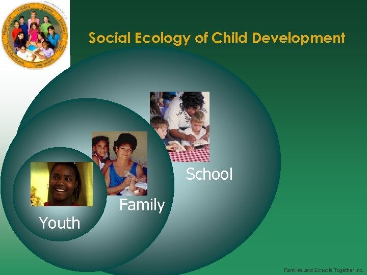 Social Ecology of Child Development School Youth Family Families and Schools Together Inc.