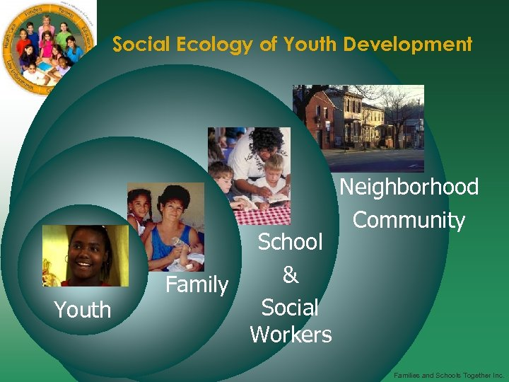 Social Ecology of Youth Development Youth School & Family Social Workers Neighborhood Community Families