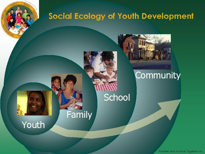 Social Ecology of Youth Development Community School Youth Family Families and Schools Together Inc.