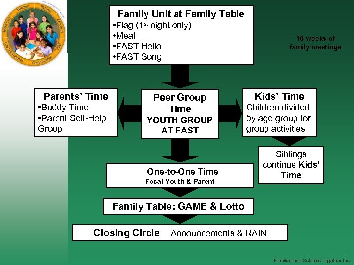 Family Unit at Family Table • Flag (1 st night only) • Meal •