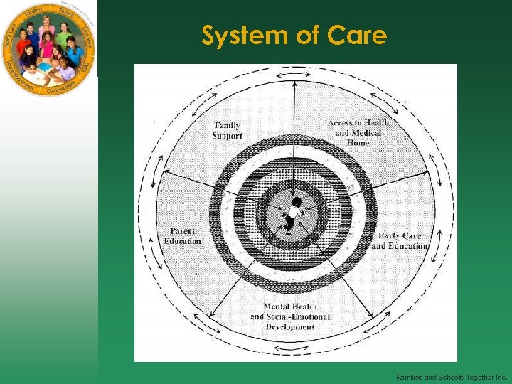System of Care Families and Schools Together Inc.
