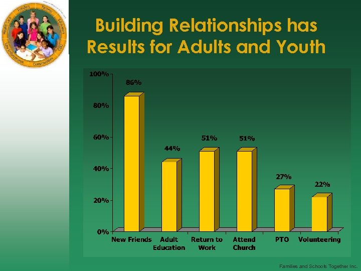Building Relationships has Results for Adults and Youth After FAST, percent of parents reporting…
