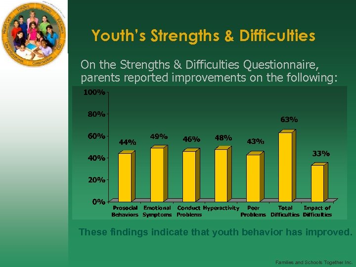 Youth's Strengths & Difficulties On the Strengths & Difficulties Questionnaire, parents reported improvements on