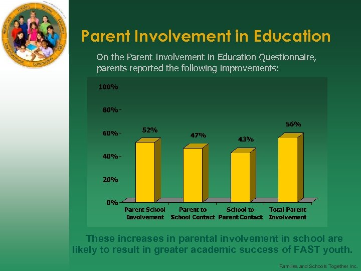 Parent Involvement in Education On the Parent Involvement in Education Questionnaire, parents reported the