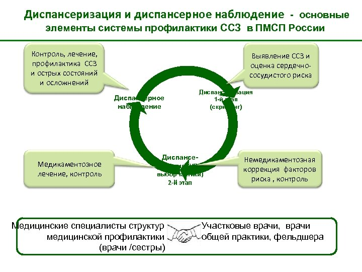 Диспансеризация и диспансерное наблюдение - основные элементы системы профилактики ССЗ в ПМСП России Контроль,