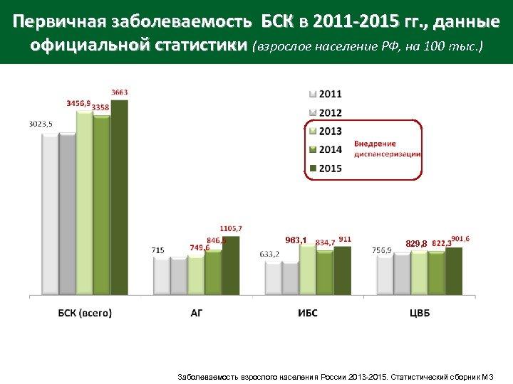 Первичная заболеваемость БСК в 2011 -2015 гг. , данные официальной статистики (взрослое население РФ,