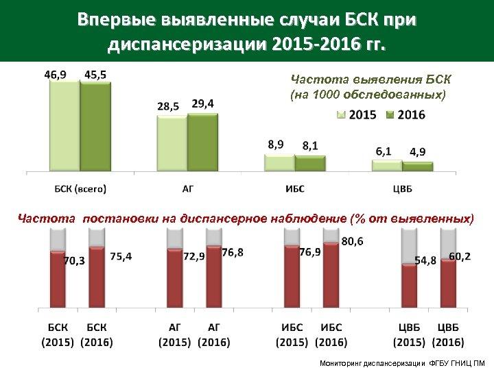 Впервые выявленные случаи БСК при диспансеризации 2015 -2016 гг. Частота выявления БСК (на 1000