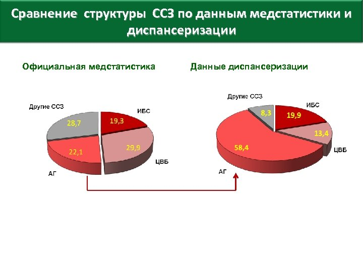 Сравнение структуры ССЗ по данным медстатистики и диспансеризации Официальная медстатистика Данные диспансеризации