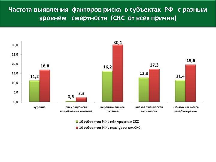 Частота выявления факторов риска в субъектах РФ с разным уровнем смертности (СКС от всех