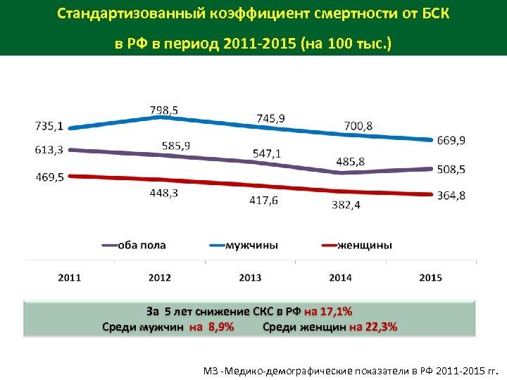 Стандартизованный коэффициент смертности от БСК в РФ в период 2011 -2015 (на 100 тыс.