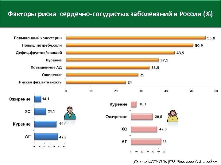 Факторы риска сердечно-сосудистых заболеваний в России (%) 4 Данные ФГБУ ГНИЦПМ. Шальнова С. А.