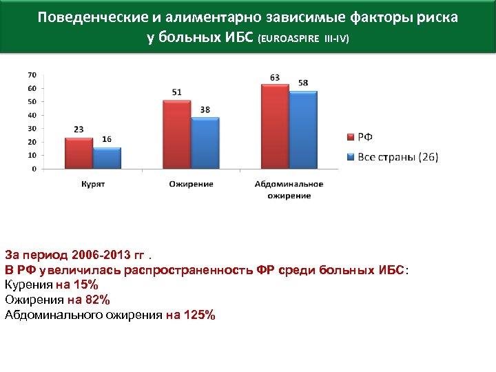 Поведенческие и алиментарно зависимые факторы риска у больных ИБС (EUROASPIRE III-IV) За период 2006