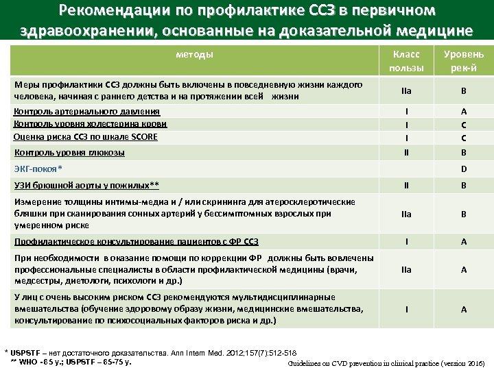 Рекомендации по профилактике ССЗ в первичном здравоохранении, основанные на доказательной медицине методы Класс пользы