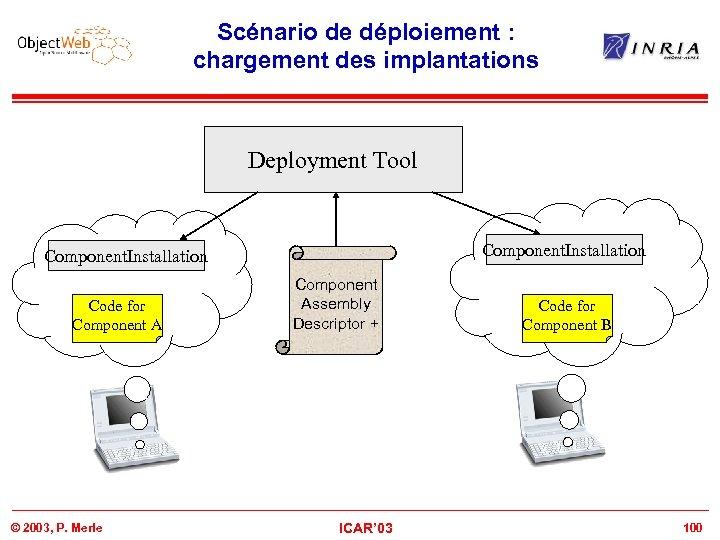 Scénario de déploiement : chargement des implantations Deployment Tool Component. Installation Code for Component