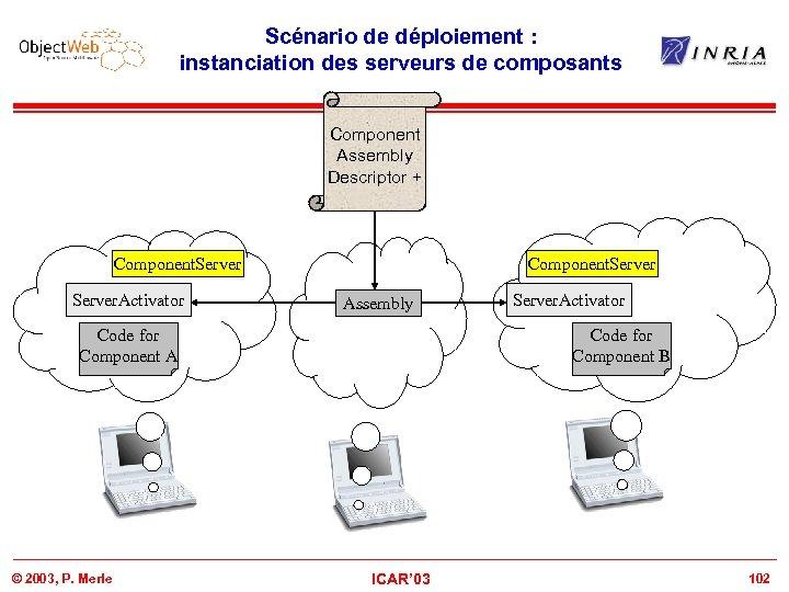 Scénario de déploiement : instanciation des serveurs de composants Component Assembly Descriptor + Component.