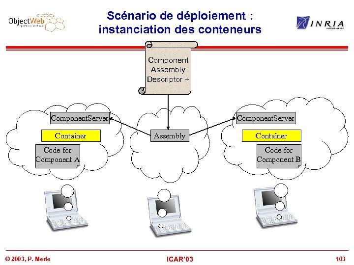Scénario de déploiement : instanciation des conteneurs Component Assembly Descriptor + Component. Server Container