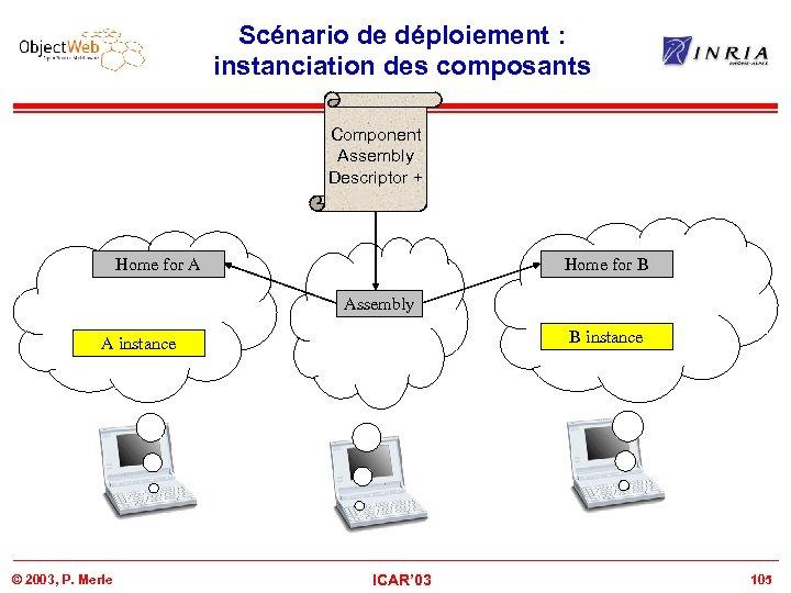 Scénario de déploiement : instanciation des composants Component Assembly Descriptor + Home for A
