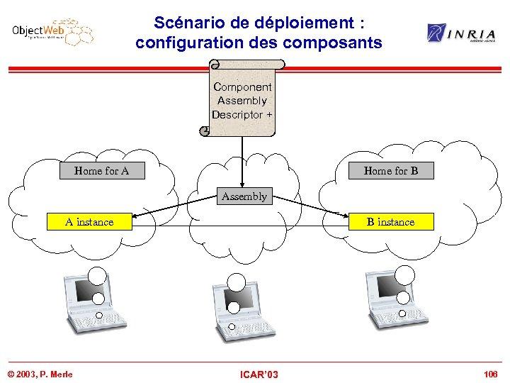 Scénario de déploiement : configuration des composants Component Assembly Descriptor + Home for A