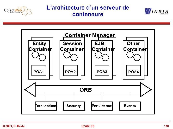 L'architecture d'un serveur de conteneurs Container Manager Entity Container POA 1 Session Container EJB