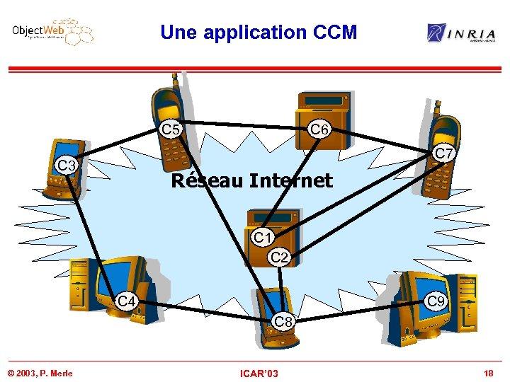 Une application CCM C 5 C 6 C 7 C 3 Réseau Internet C