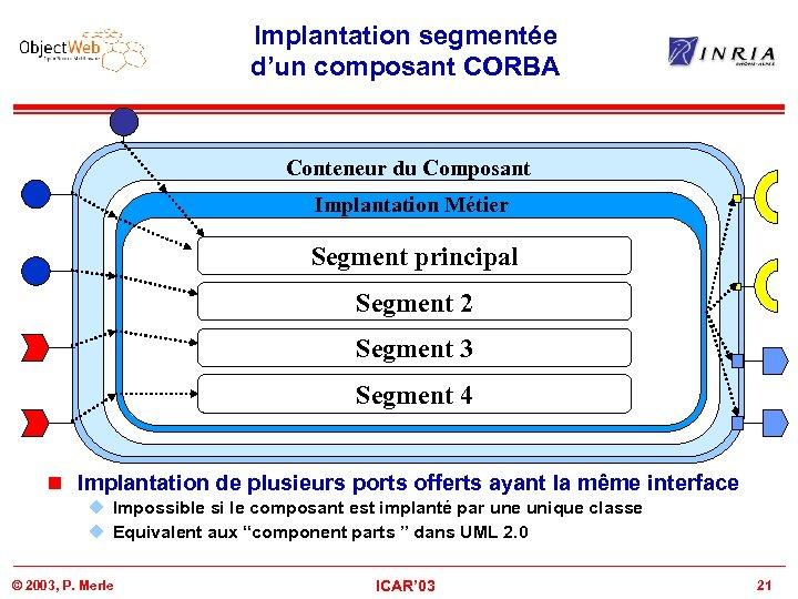 Implantation segmentée d'un composant CORBA Conteneur du Composant Business Component Implantation Métier Segment principal