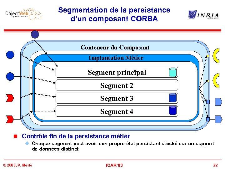 Segmentation de la persistance d'un composant CORBA Conteneur du Composant Business Component Implantation Métier