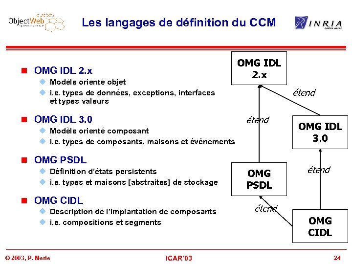 Les langages de définition du CCM n OMG IDL 2. x u Modèle orienté