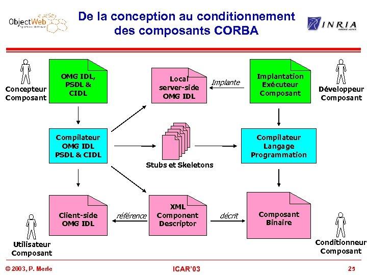 De la conception au conditionnement des composants CORBA Concepteur Composant OMG IDL, PSDL &
