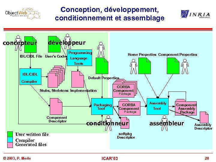 Conception, développement, conditionnement et assemblage concepteur développeur IDL/CIDL File User's Code IDL/CIDL Programming Language