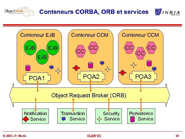 Conteneurs CORBA, ORB et services Conteneur EJB EJB POA 1 Conteneur CCM CC CC