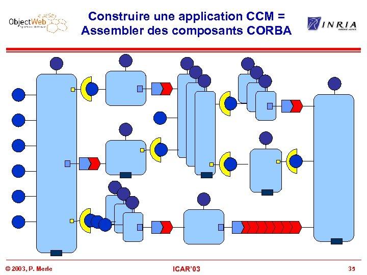 Construire une application CCM = Assembler des composants CORBA © 2003, P. Merle ICAR'