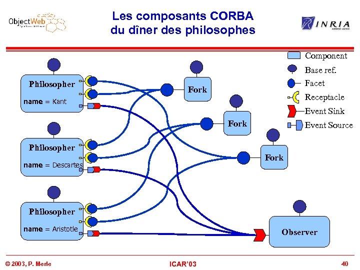 Les composants CORBA du dîner des philosophes Component Philosopher Base ref. Facet Fork Receptacle