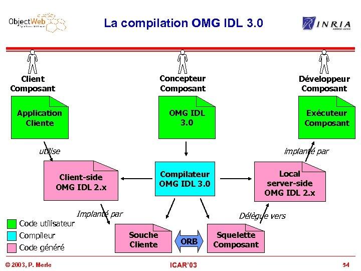 La compilation OMG IDL 3. 0 Concepteur Composant Application Cliente Développeur Composant OMG IDL