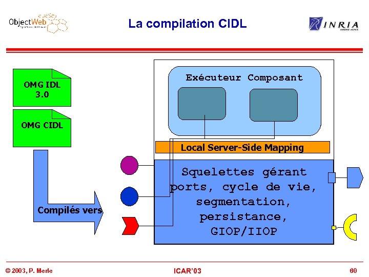 La compilation CIDL OMG IDL 3. 0 Exécuteur Composant OMG CIDL Local Server-Side Mapping