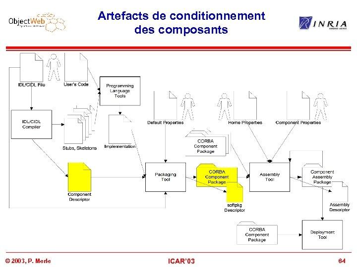 Artefacts de conditionnement des composants © 2003, P. Merle ICAR' 03 64