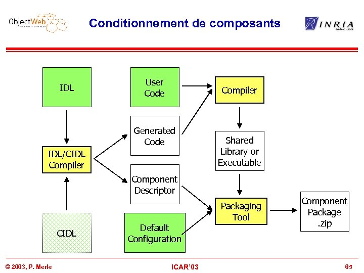 Conditionnement de composants IDL User Code Compiler Generated Code IDL/CIDL Compiler Shared Library or