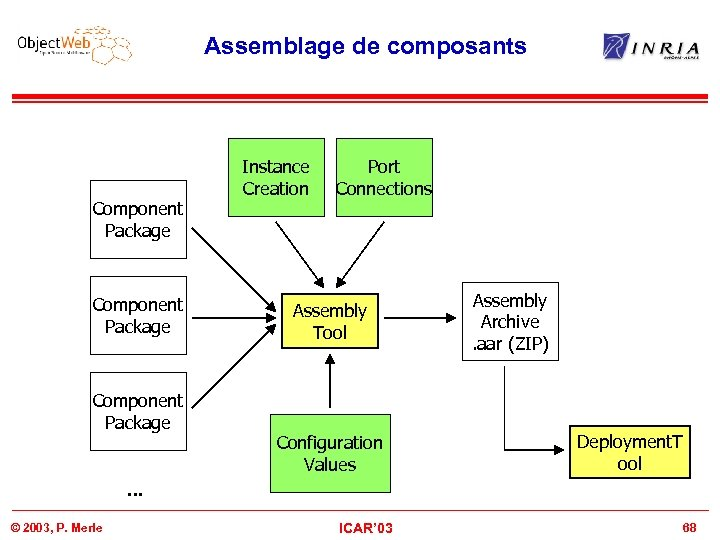 Assemblage de composants Component Package Instance Creation Port Connections Assembly Tool Configuration Values Assembly