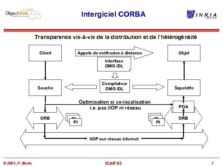 Intergiciel CORBA Transparence vis-à-vis de la distribution et de l'hétérogénéité Client Appels de méthodes