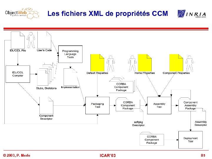 Les fichiers XML de propriétés CCM © 2003, P. Merle ICAR' 03 85