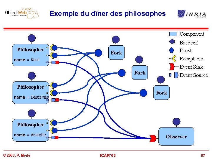 Exemple du dîner des philosophes Component Philosopher Base ref. Facet Fork Receptacle name =