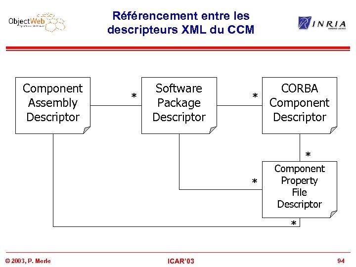 Référencement entre les descripteurs XML du CCM Component Assembly Descriptor * Software Package Descriptor