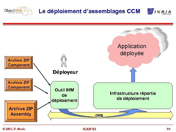 Le déploiement d'assemblages CCM Deployed Application déployée Archive ZIP Component Déployeur Archive ZIP Component