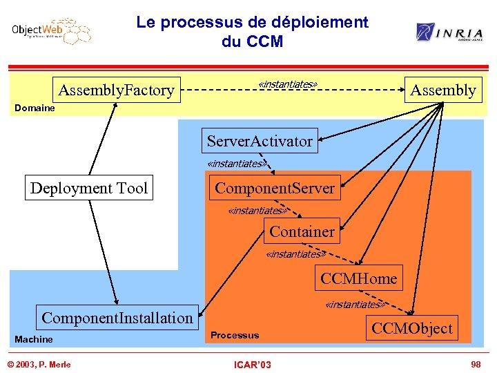 Le processus de déploiement du CCM Assembly. Factory «instantiates» Assembly Domaine Server. Activator «instantiates»