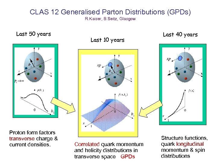 CLAS 12 Generalised Parton Distributions (GPDs) R. Kaiser, B. Seitz, Glasgow Last 50 years